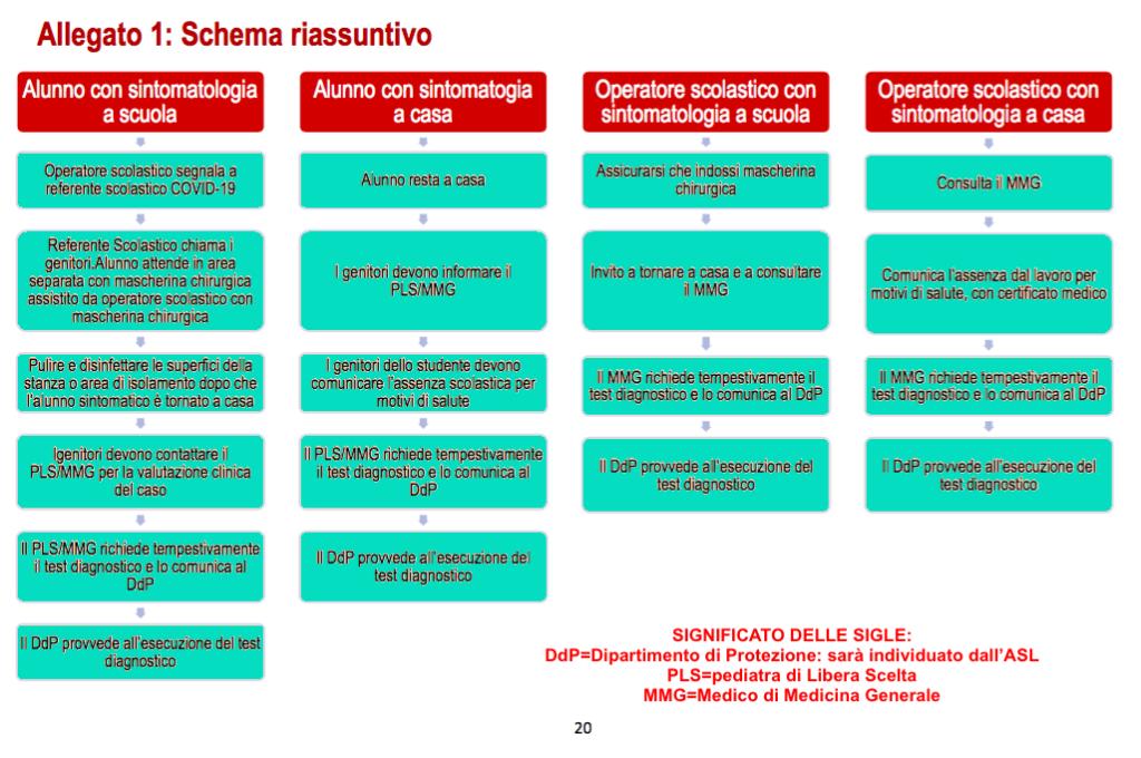 Schema riassuntivo delle procedure da seguire nel caso di alunni e personale con sintomi da covid-19